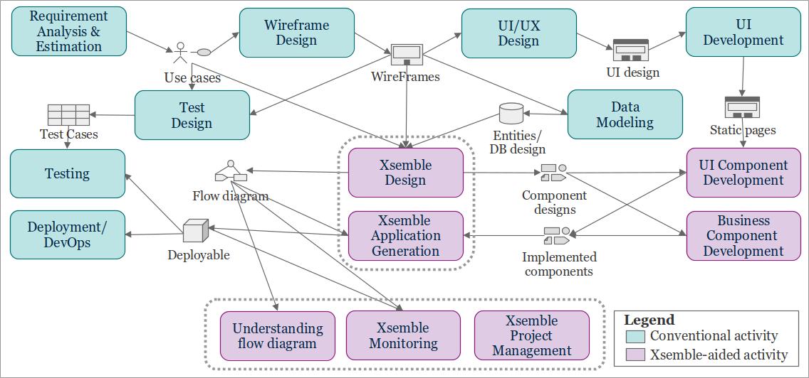 Enhanced Process Flow Diagram of Software Development